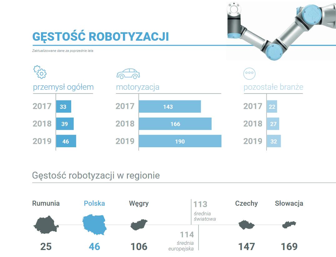 Gęstość robotyzacji