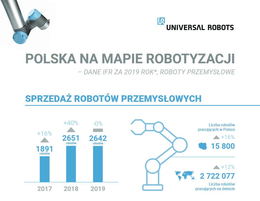 Polska na mapie robotyzacji