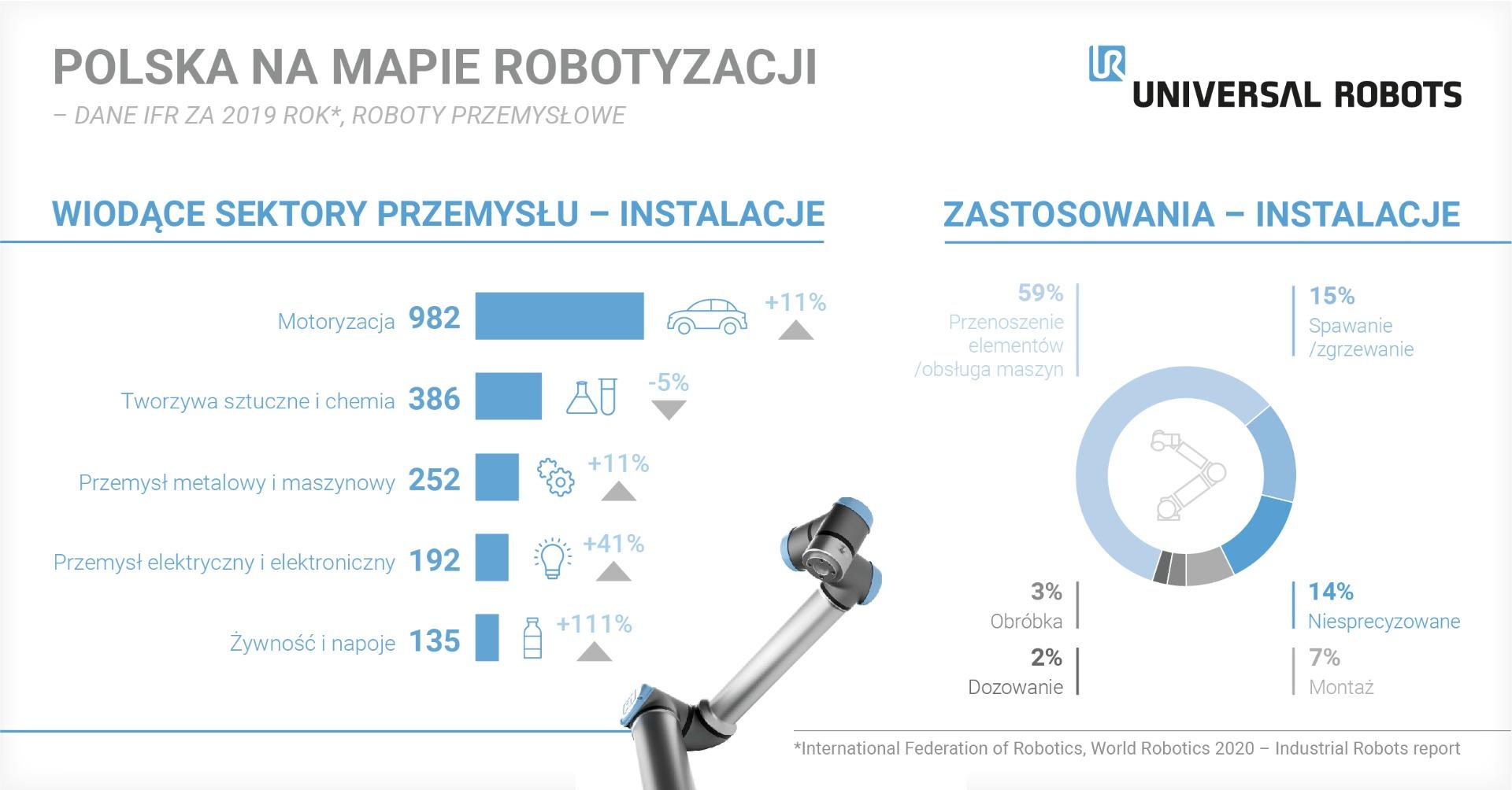 Polska na mapie robotyzacji_raport IFR_2019