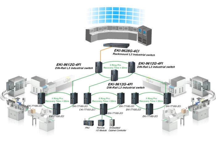 Funkcje zarządzalnych switchy z serii EKI firmy Advantech